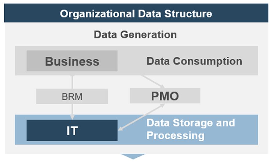 A flowchart on Organizational Data Structure.