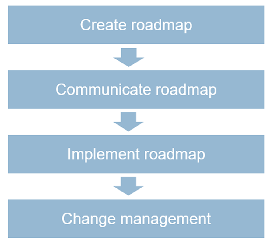 Flowchart. Top box labeled Create roadmap, connected to box below labeled Communicate roadmap. Followed by a box labeled implement roadmap, and the last box is labeled change management.