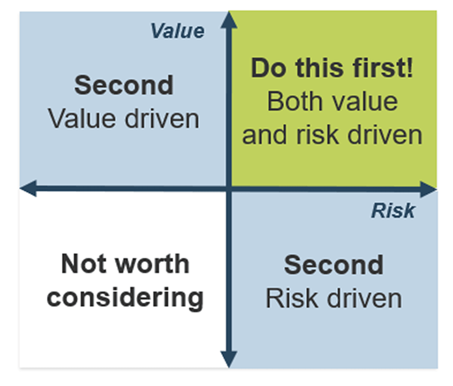 An example of creating a risk value quadrant assessment