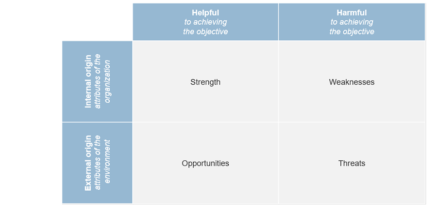 An example of a SWOT analysis.
