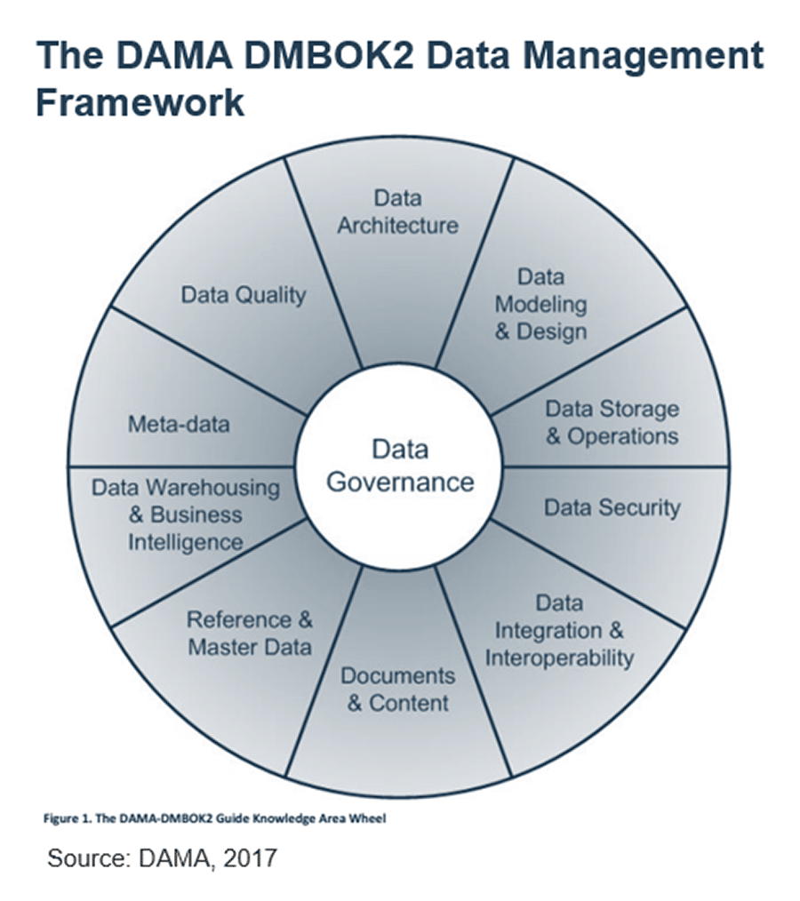 The Dama-DMBOK2 Guide Knowledge Area Wheel