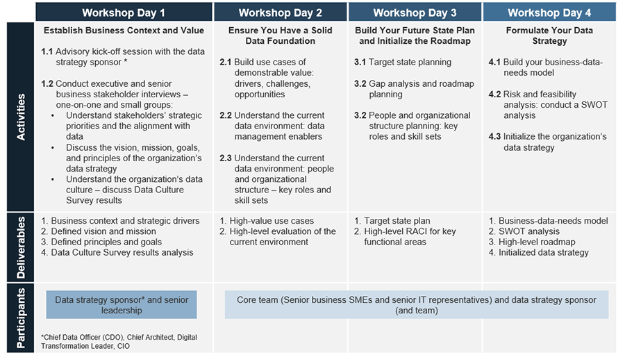 Workshop Overview. It consists of a four day workshop with various activities.