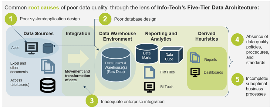 A screenshot of the common root causes of poor data quality, through the lens of Info-Tech's Five-Tier Data Architecture.