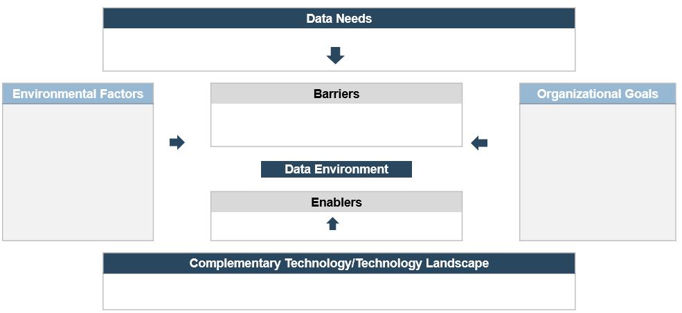 A screenshot of Info-Tech's Business-and Data-Needs Model blank template