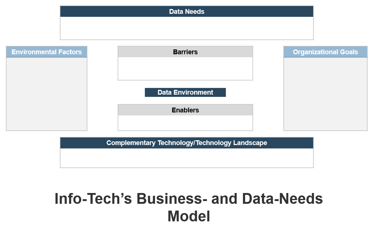 A screenshot of Info-Tech's Business- and Data-Needs Model