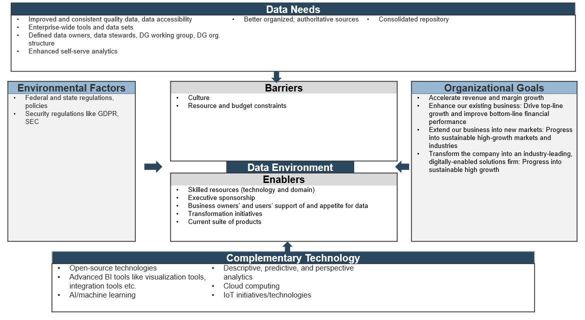 A screenshot of a Sample of Info-Tech's Business- and Data-Needs Model template