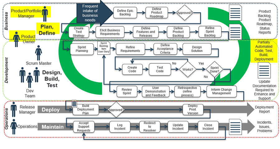 Model of Agile SDLC in terms of product delivered in business, development, and operations.