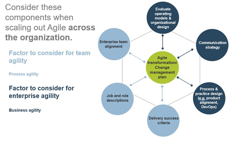 Model for Agile transformation/Change management plan