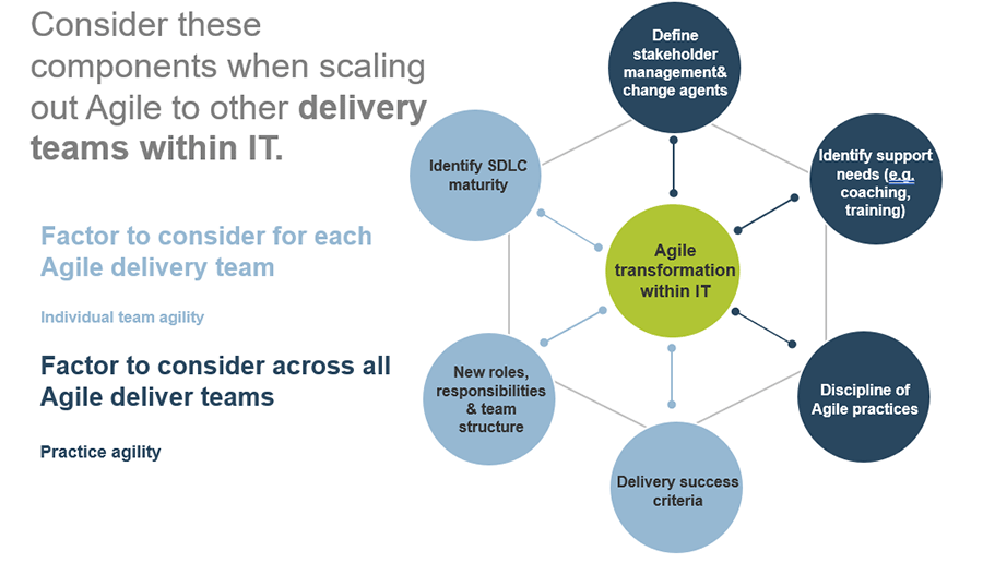 Model for Agile transformation within IT