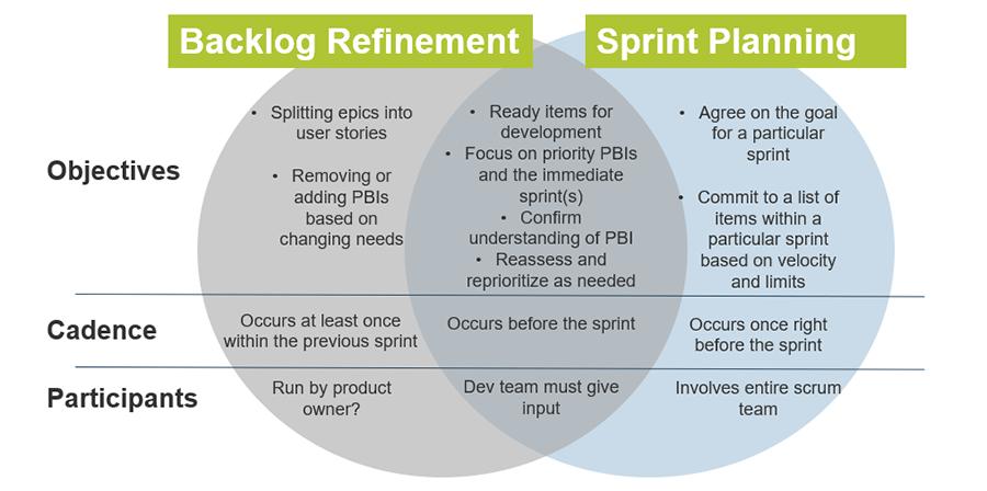 Venn Diagram of Backlog refinement and sprint planning