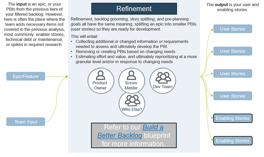 Model to understand backlog refinement