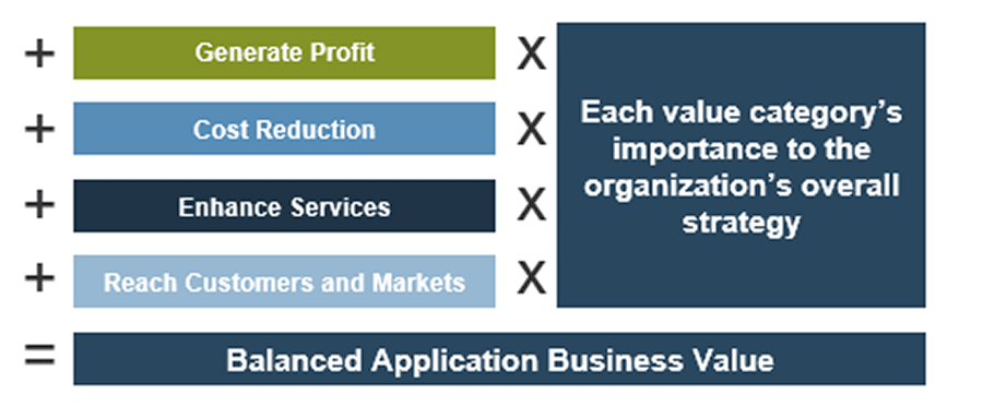 Model of a balanced approach to achieve a balanced application business value.