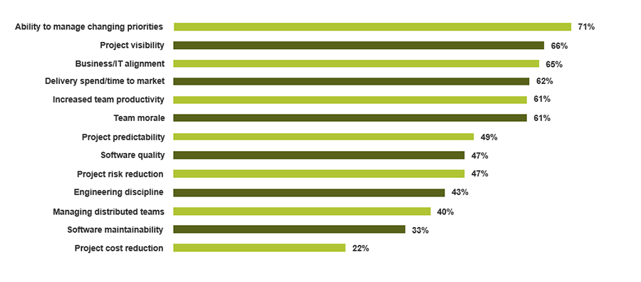 A bar graph is displayed and shows where respondents cited improvement from adopting Agile.