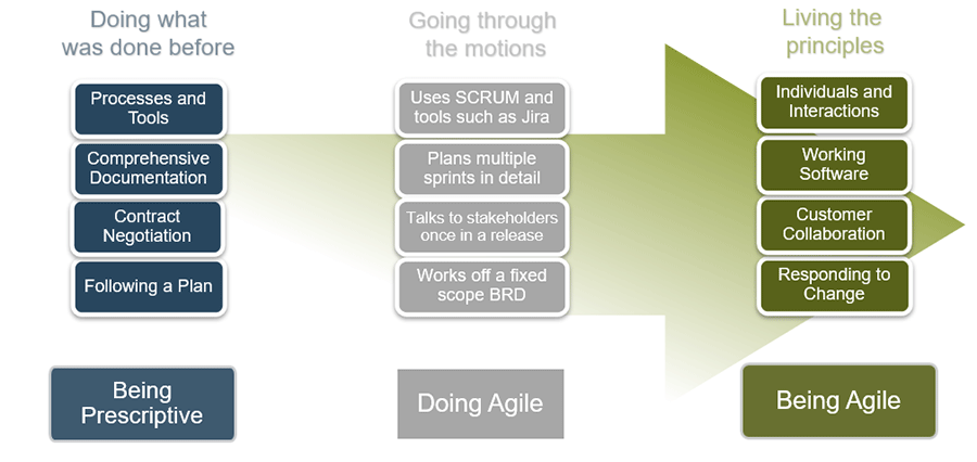 Model is displayed that shows the difference of being prescriptive, doing agile, and being agile.