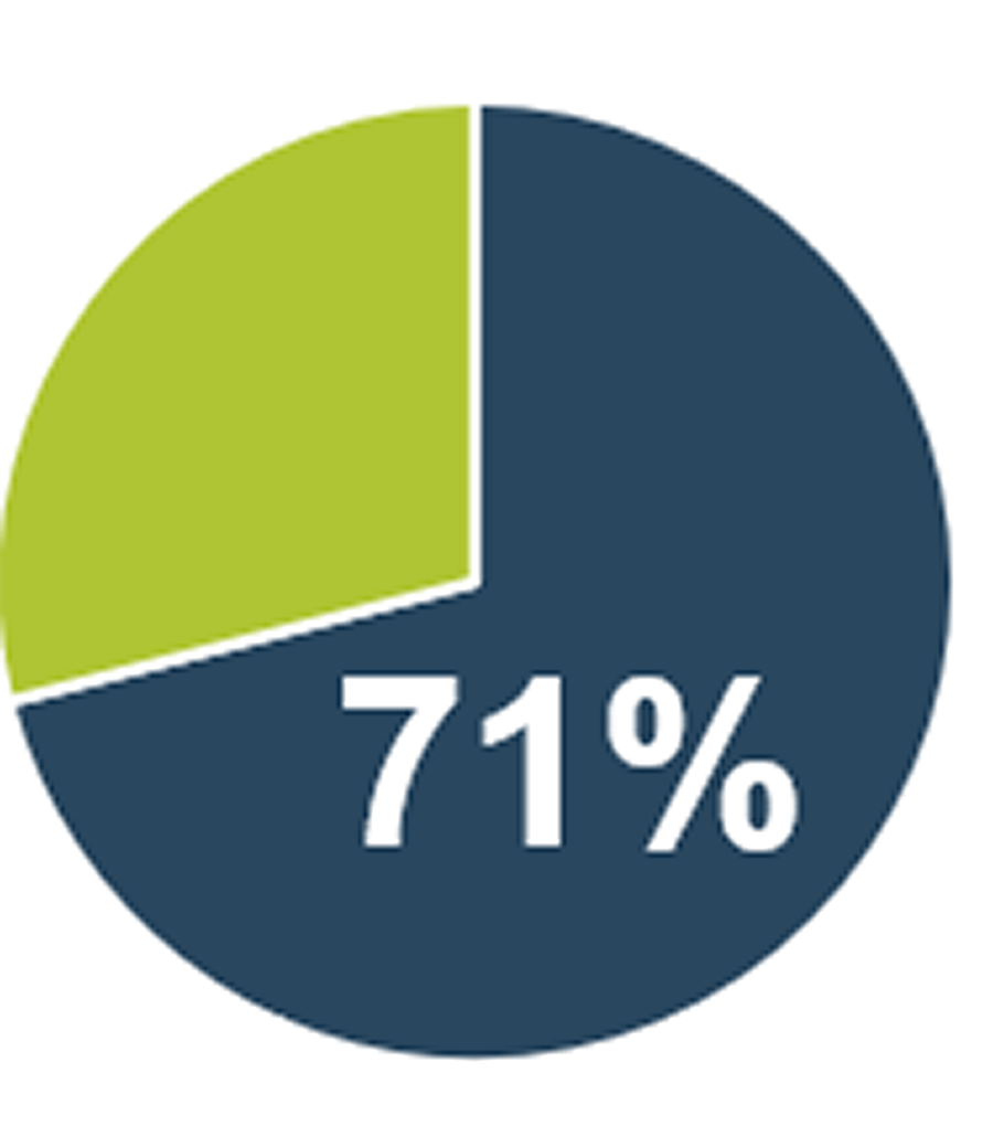 A circle graph is shown and highlights 71%