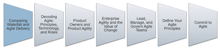 An image is shown that lists the key aspect to lead and manage Agile. The first step that is highlighted is: Comparing Waterfall and Agile Delivery