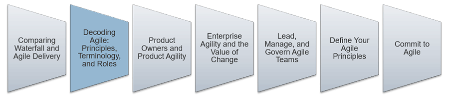 An image is shown that lists the key aspect to lead and manage Agile. The second step that is highlighted is: Decoding Agile: Principles, Terminology, and Roles.