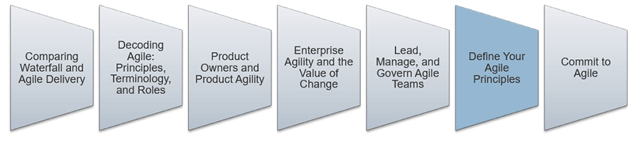 An image is shown that lists the key aspect to lead and manage Agile. The sixth step that is highlighted is: Define Your Agile Principles.