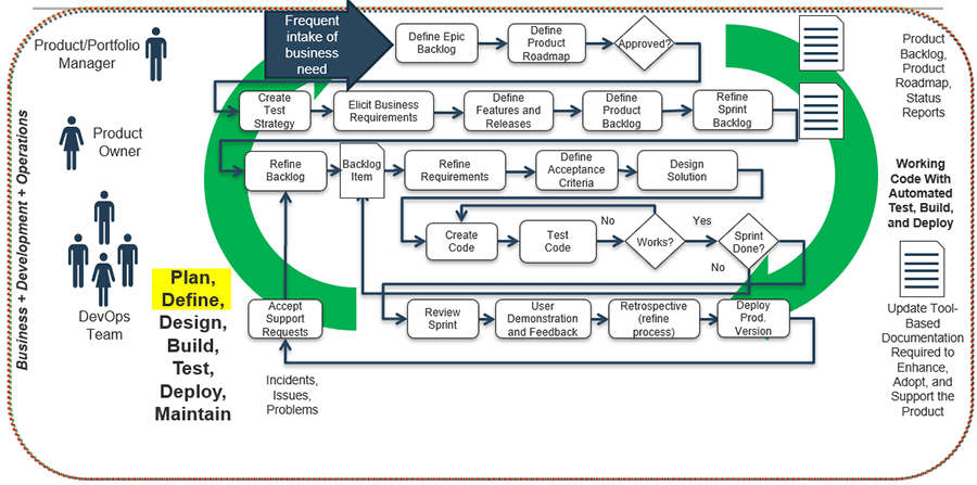 Model of fully integrated product SDLC