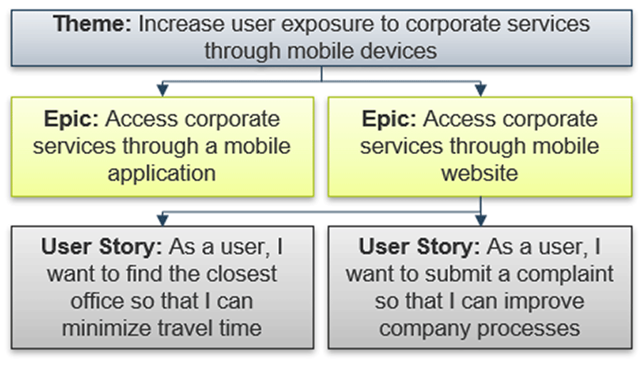 Example of model epics and themes