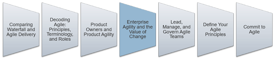 An image is shown that lists the key aspect to lead and manage Agile. The fourth step that is highlighted is: Enterprise Agility and the Value of Change