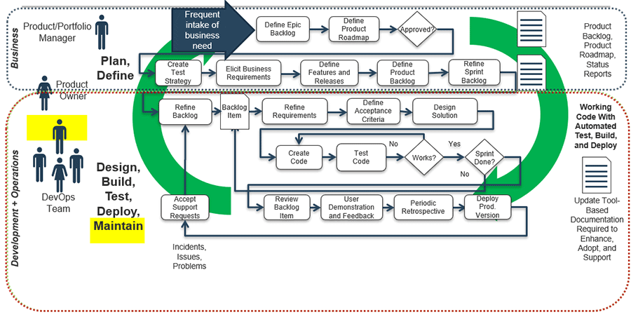 Model of DevOps SDLC in terms of product delivered in business, development, and operations.