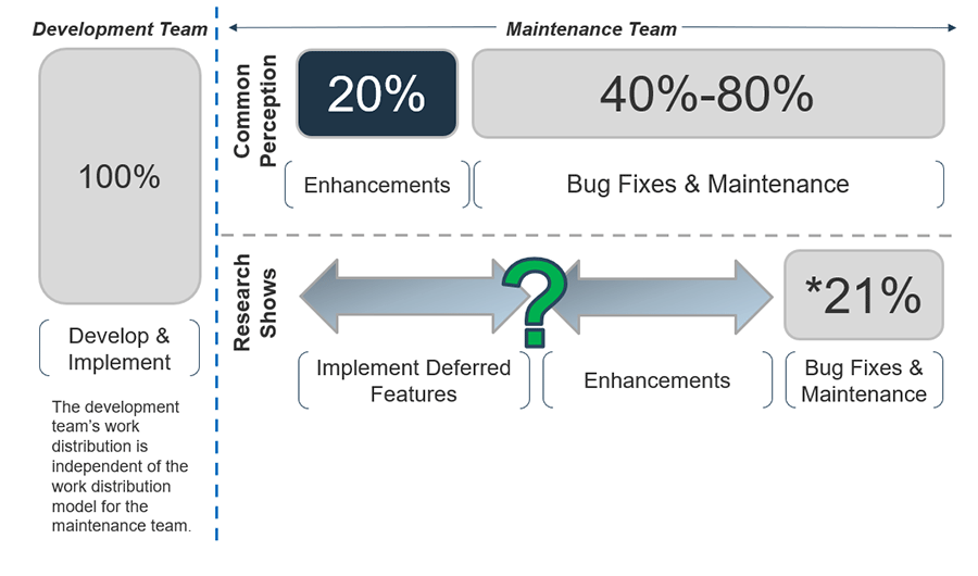 A model is depicted to show the distribution for development, implementation, and maintenance of software