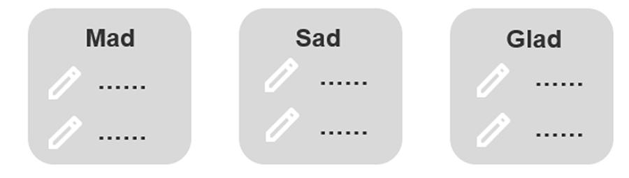 Example of Mad, Sad, Glad