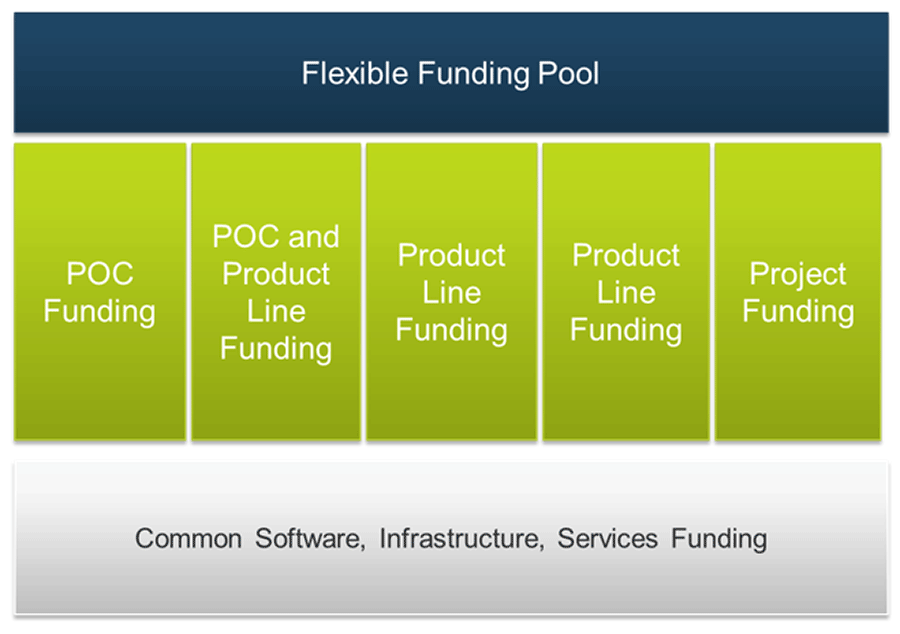 The Lean Enterprise Funding Model is shown. Flexible Funding Pool is on the top, in the middle are the POCs and Product Line and Funding. At the bottom are Common Software, Infrastructure, and Services Funding.
