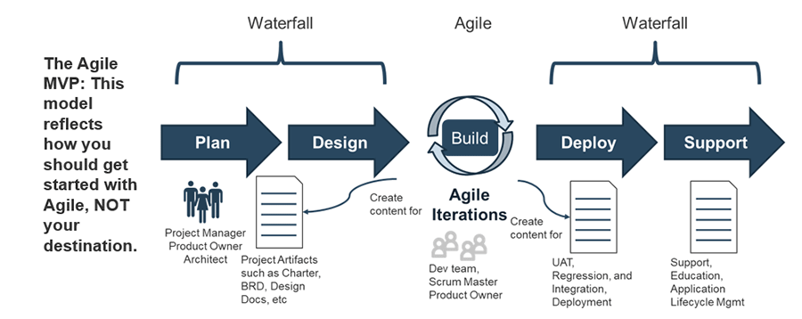 Image depicts a model on how to get started with Agile. It shows the relationship between Waterfall and Agile.