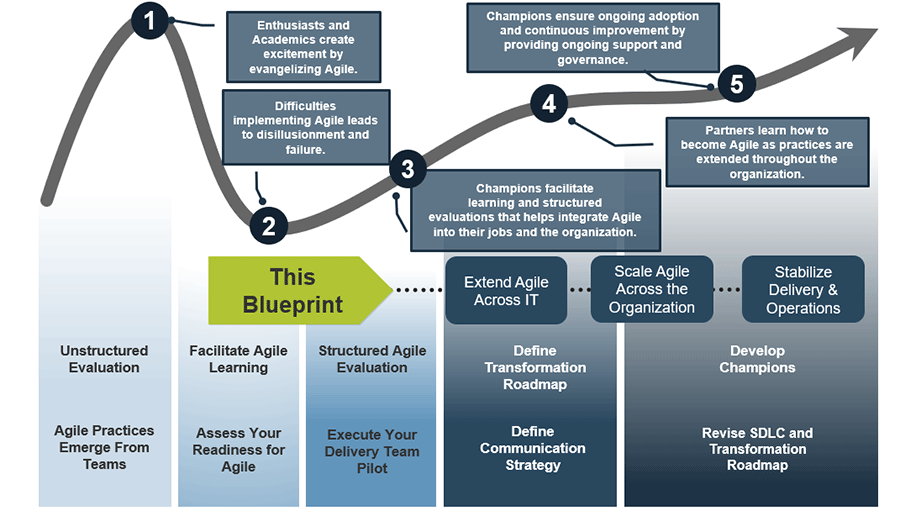 A model is shown to see the journey on Info-Tech's research with Agile, and where this blueprint fits in.