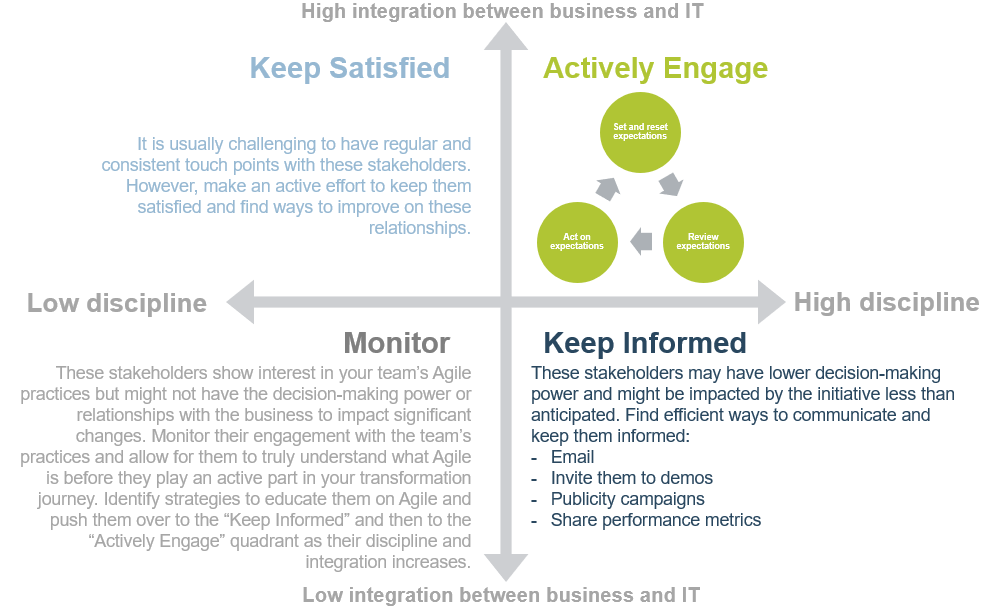 A model is shown with four quadrants labelled: monitor, keep informed, actively engage, keep satisfied to help identify strategies to engage stakeholders