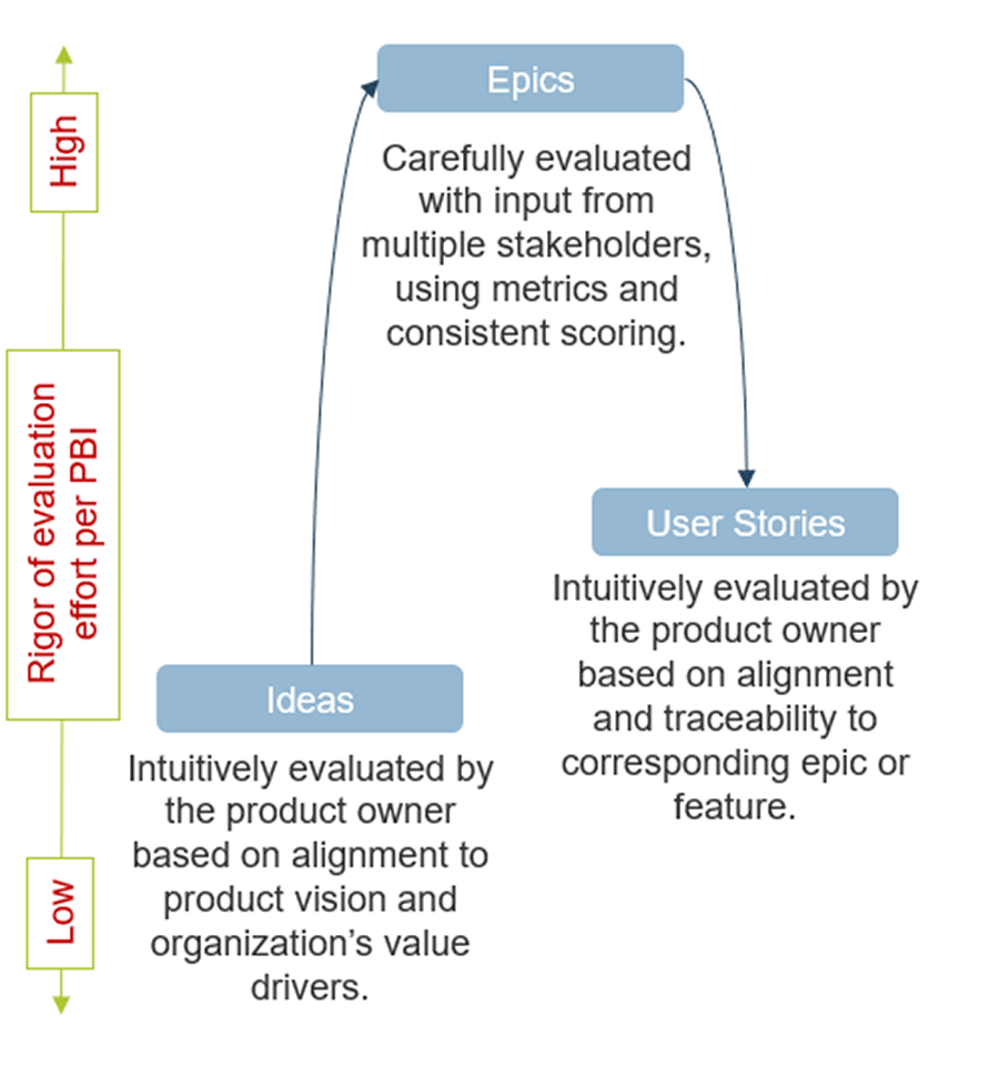 Model on the rigor of evaluation effort per PBI