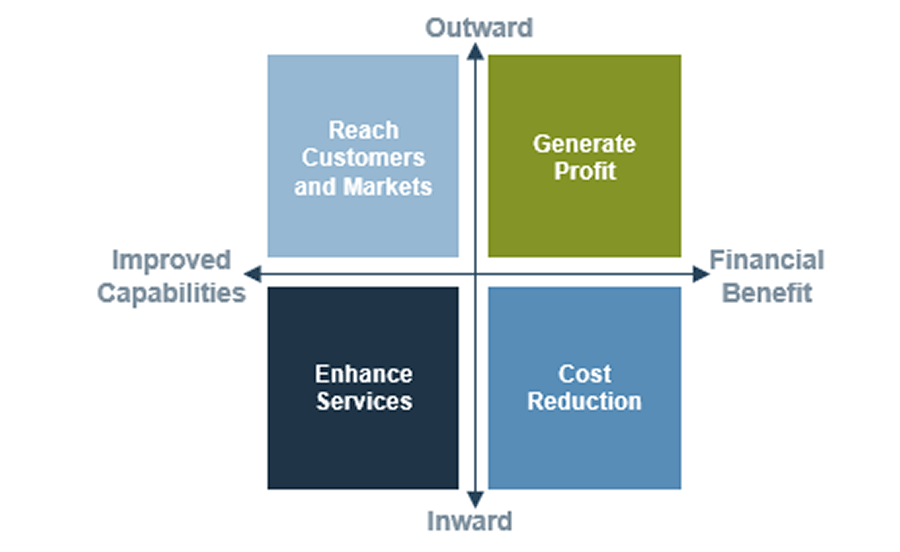 Model of the quadrants to consider to help define business value.