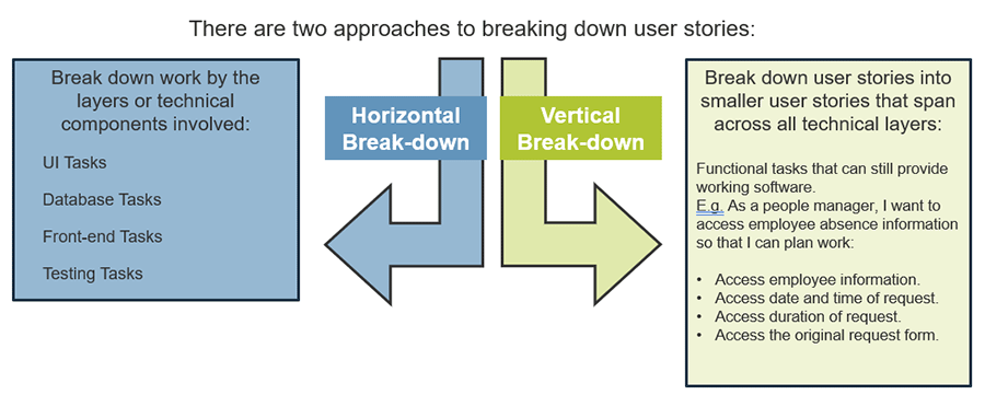 Model on the two approaches to breaking down user stories. The two approaches are: horizontal break-down and vertical break-down.