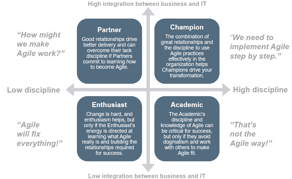 A model is depicted to show the relationship between high and low integration between business and IT.