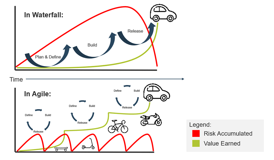 Two graphs are depicted. The top graph shows that with Waterfall there is increased risk and little value earned. In the bottom graph it shows that with Agile, there is reduced risk and recognition in value sooner.