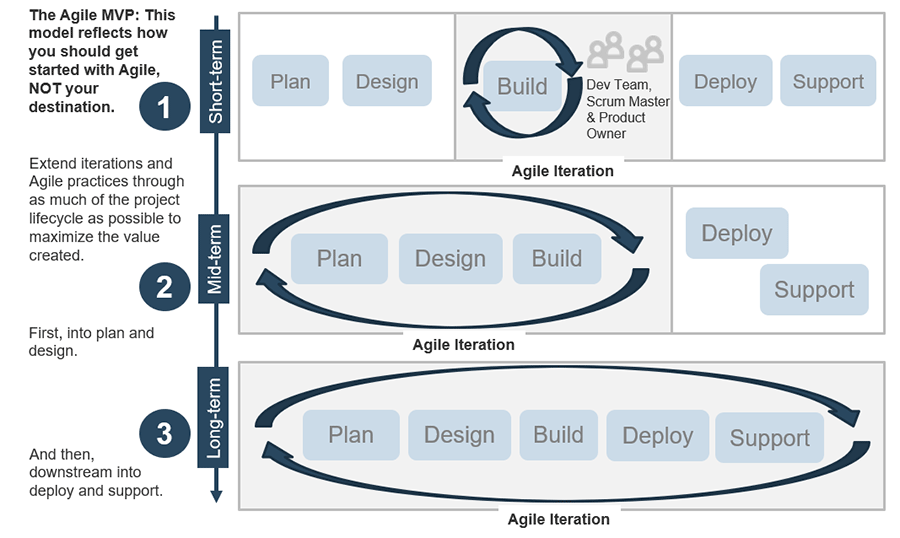 Image depicts a model on how to get started with Agile.