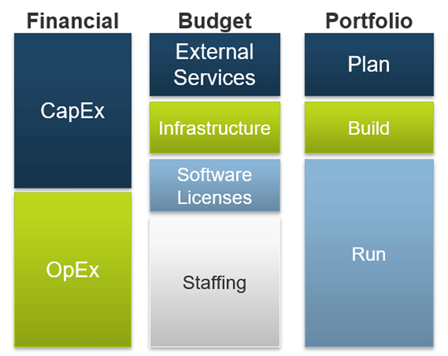 A model is depicted to show how projects can be funded through financial, budget, and portfolio.