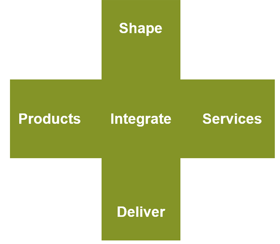 A cross shape is in the illustration. In the top is labelled shape. In the left arm is products. In the middle is integrate. In the bottom is deliver. In the right arm is services.