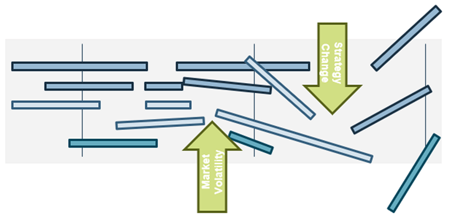 Model of a reality scenario for the roadmap.
