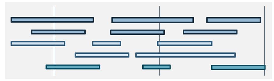 Model of an ideal scenario of a roadmap.