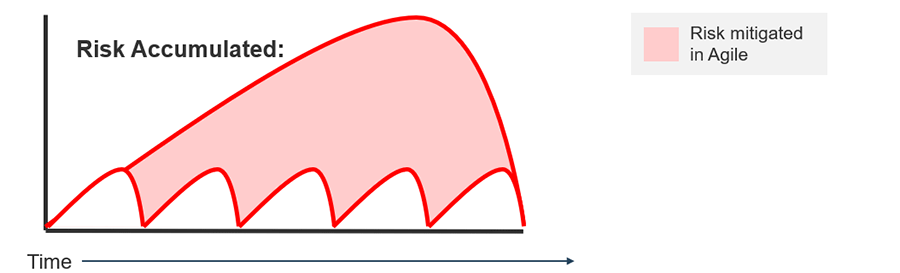 A graph is displayed to show that from Waterfall there is a lot risk in comparison to Agile.