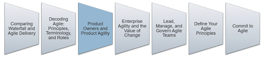 An image is shown that lists the key aspect to lead and manage Agile. The third step that is highlighted is: Product Owners and Product Agility