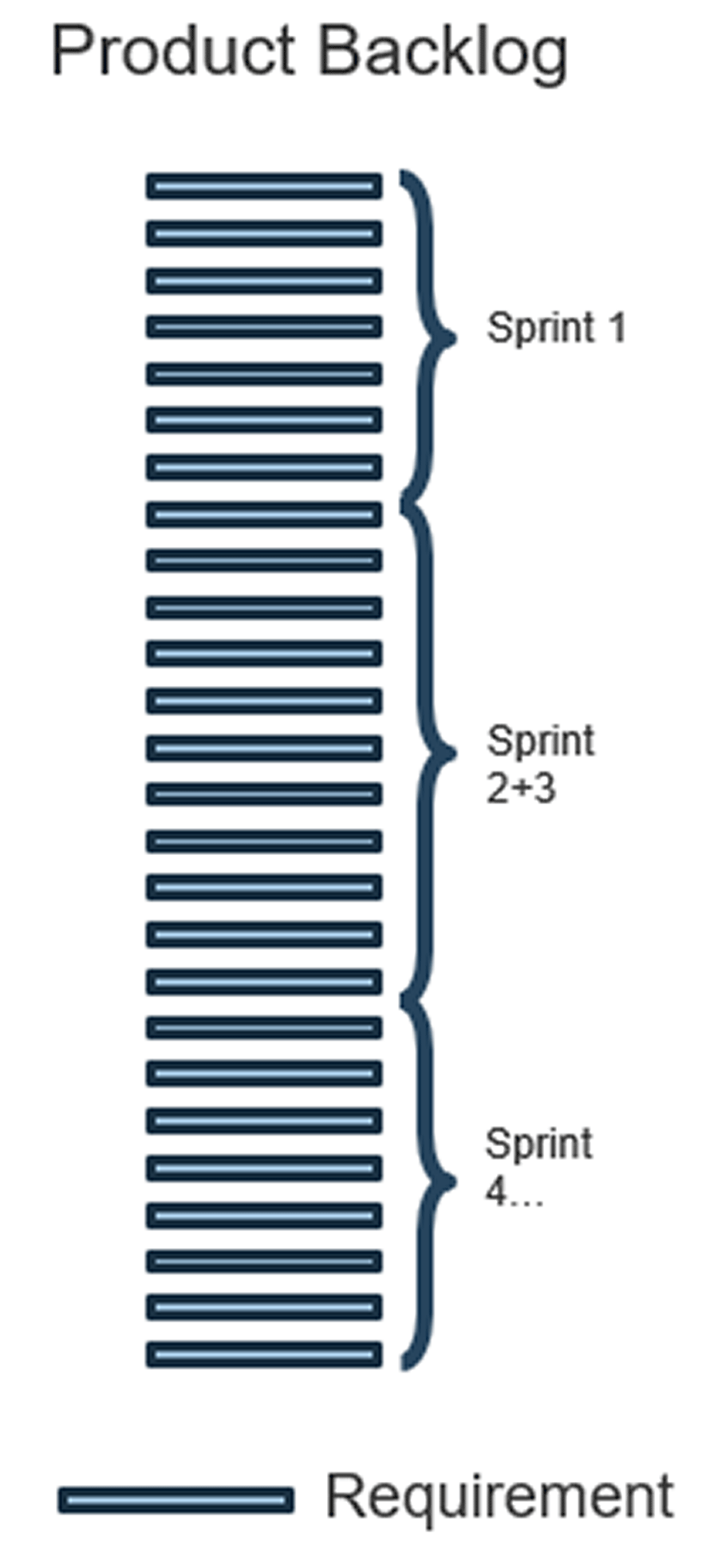 Image shows an example of product backlog and includes sprint 1-4