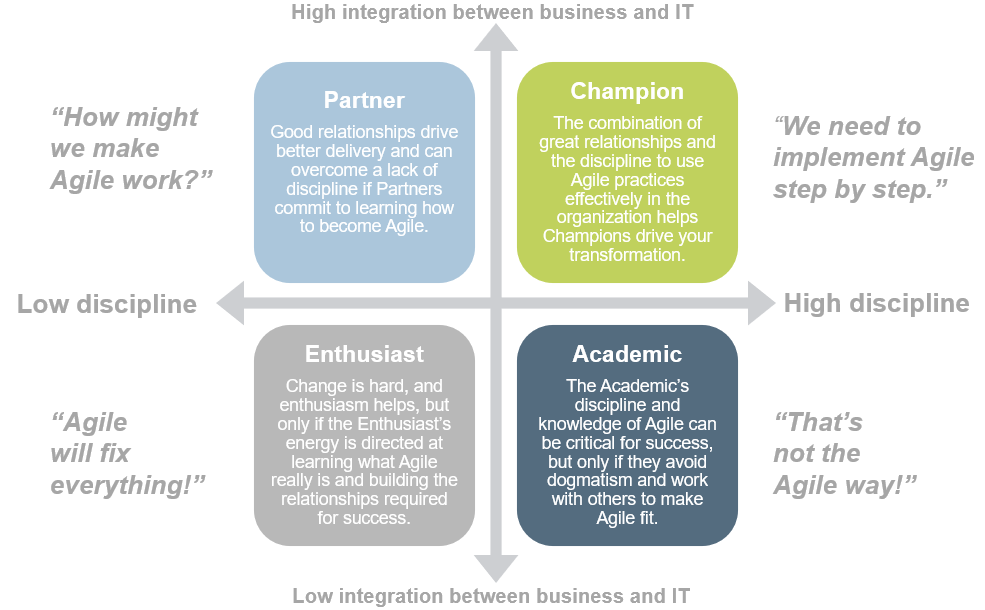 Image is four quadrants of low and high discipline, and low and high integration.