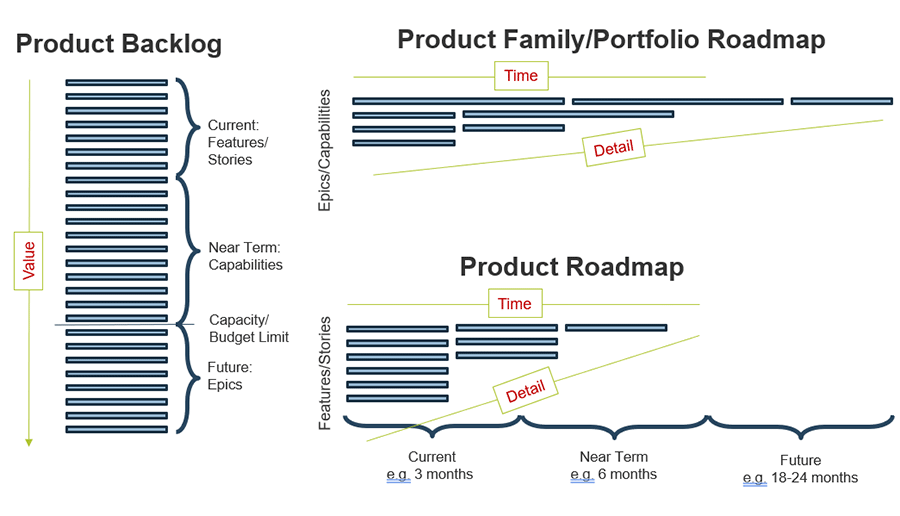 A diagram shows how roadmaps structure delivery