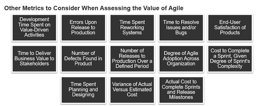 A model of other metrics to consider when assessing the value of agile