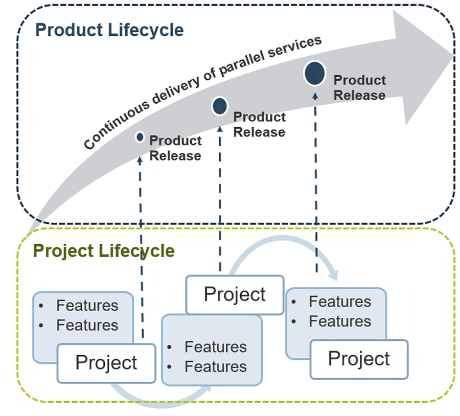 A model is depicted to show the relationship between Product Lifecycle and Project Lifecycle