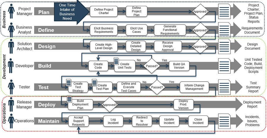 Model of Waterfall SDLC in terms of product delivered in business, development, and operations.
